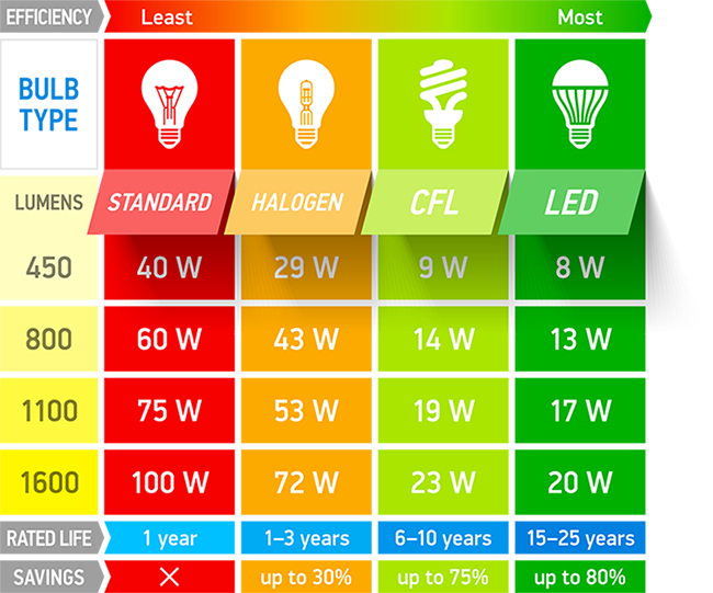 Led Equivalent Chart Heartpulsar